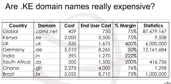 KE Domain Name Prices